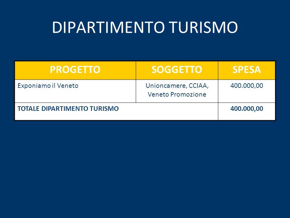 DIPARTIMENTO TURISMO PROGETTOSOGGETTOSPESA Exponiamo il VenetoUnioncamere, CCIAA, Veneto Promozione 400.000,00 TOTALE DIPARTIMENTO TURISMO400.000,00