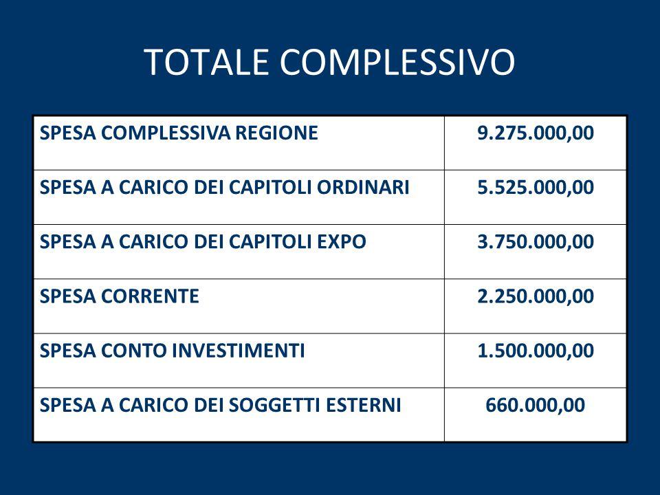 TOTALE COMPLESSIVO SPESA COMPLESSIVA REGIONE9.275.000,00 SPESA A CARICO DEI CAPITOLI ORDINARI5.525.000,00 SPESA A CARICO DEI CAPITOLI EXPO3.750.000,00 SPESA CORRENTE2.250.000,00 SPESA CONTO INVESTIMENTI1.500.000,00 SPESA A CARICO DEI SOGGETTI ESTERNI660.000,00