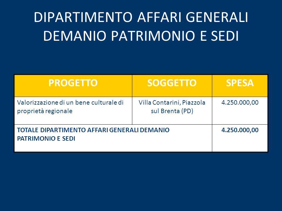 DIPARTIMENTO AFFARI GENERALI DEMANIO PATRIMONIO E SEDI PROGETTOSOGGETTOSPESA Valorizzazione di un bene culturale di proprietà regionale Villa Contarini, Piazzola sul Brenta (PD) 4.250.000,00 TOTALE DIPARTIMENTO AFFARI GENERALI DEMANIO PATRIMONIO E SEDI 4.250.000,00