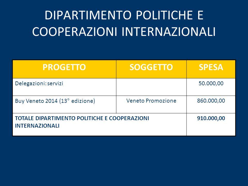 DIPARTIMENTO POLITICHE E COOPERAZIONI INTERNAZIONALI PROGETTOSOGGETTOSPESA Delegazioni: servizi50.000,00 Buy Veneto 2014 (13° edizione)Veneto Promozione860.000,00 TOTALE DIPARTIMENTO POLITICHE E COOPERAZIONI INTERNAZIONALI 910.000,00