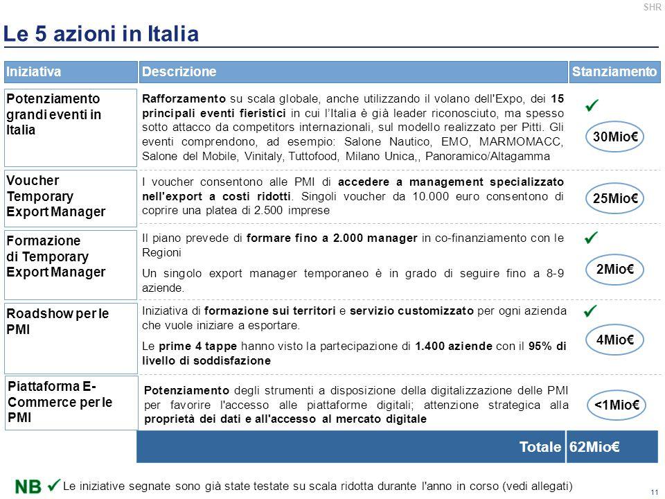 11 SHR Le 5 azioni in Italia DescrizioneStanziamentoIniziativa Potenziamento grandi eventi in Italia Rafforzamento su scala globale, anche utilizzando il volano dell Expo, dei 15 principali eventi fieristici in cui l'Italia è già leader riconosciuto, ma spesso sotto attacco da competitors internazionali, sul modello realizzato per Pitti.