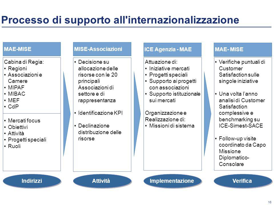 16 Processo di supporto all internazionalizzazione Attività MISE-Associazioni Implementazione ICE Agenzia - MAE Verifica MAE- MISE Indirizzi MAE-MISE Decisione su allocazione delle risorse con le 20 principali Associazioni di settore e di rappresentanza Identificazione KPI Declinazione distribuzione delle risorse Attuazione di: Iniziative mercati Progetti speciali Supporto ai progetti con associazioni Supporto istituzionale sui mercati Organizzazione e Realizzazione di: Missioni di sistema Verifiche puntuali di Customer Satisfaction sulle singole iniziative Una volta l'anno analisi di Customer Satisfaction complessive e benchmarking su ICE-Simest-SACE Follow-up visite coordinato da Capo Missione Diplomatico- Consolare Cabina di Regia: Regioni Associazioni e Camere MIPAF MIBAC MEF CdP Mercati focus Obiettivi Attività Progetti speciali Ruoli