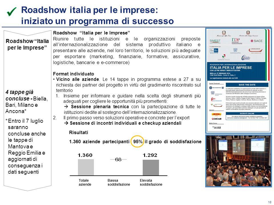 18 Roadshow Italia per le Imprese Riunire tutte le istituzioni e le organizzazioni preposte all'internazionalizzazione del sistema produttivo italiano e presentare alle aziende, nel loro territorio, le soluzioni più adeguate per esportare (marketing, finanziarie, formative, assicurative, logistiche, bancarie e e-commerce) Format individuato Vicino alle aziende.
