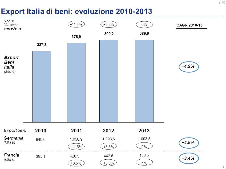 3 SHR Export Italia di beni: evoluzione 2010-2013 2010201120122013 337,3 375,9 390,2 389,9 Export Beni Italia (Mld €) Var.