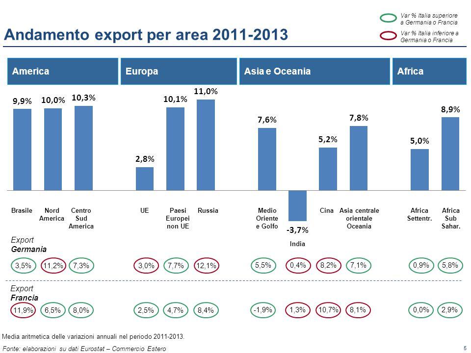 5 Fonte: elaborazioni su dati Eurostat – Commercio Estero Andamento export per area 2011-2013 America Export Francia Asia e OceaniaAfricaEuropa 11,2%7,3%3,5% Export Germania BrasileNord America Centro Sud America UEPaesi Europei non UE RussiaMedio Oriente e Golfo India CinaAfrica Settentr.