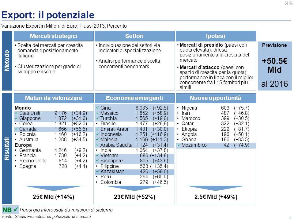 19 Obiettivo Il PianoComunica-zione Il test Piano GDO: il test Karstadt L obiettivo è quello di prevedere accordi con la grande distribuzione per inserire a scaffale più prodotti del Made in Italy.