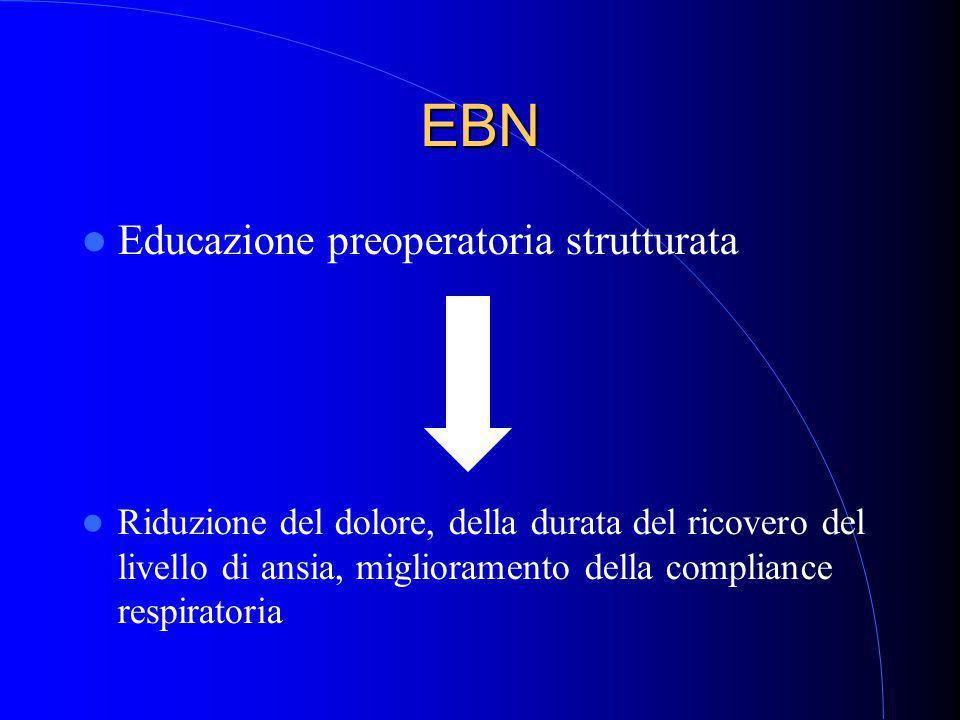 EBN Educazione preoperatoria strutturata Riduzione del dolore, della durata del ricovero del livello di ansia, miglioramento della compliance respiratoria