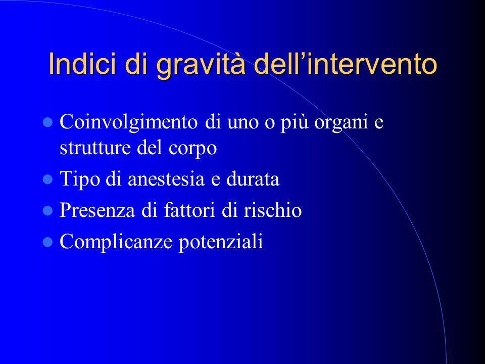 Indici di gravità dell'intervento Coinvolgimento di uno o più organi e strutture del corpo Tipo di anestesia e durata Presenza di fattori di rischio Complicanze potenziali