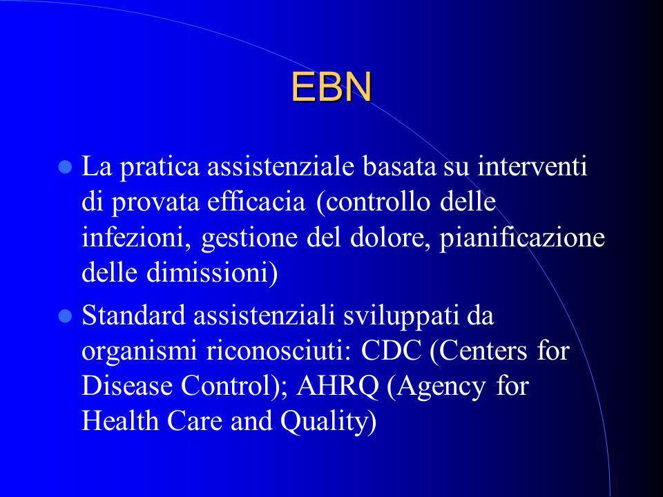 EBN La pratica assistenziale basata su interventi di provata efficacia (controllo delle infezioni, gestione del dolore, pianificazione delle dimissioni) Standard assistenziali sviluppati da organismi riconosciuti: CDC (Centers for Disease Control); AHRQ (Agency for Health Care and Quality)