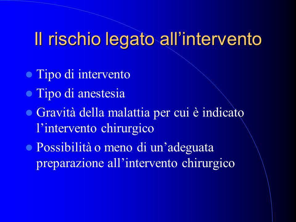 Il rischio legato all'intervento Tipo di intervento Tipo di anestesia Gravità della malattia per cui è indicato l'intervento chirurgico Possibilità o meno di un'adeguata preparazione all'intervento chirurgico