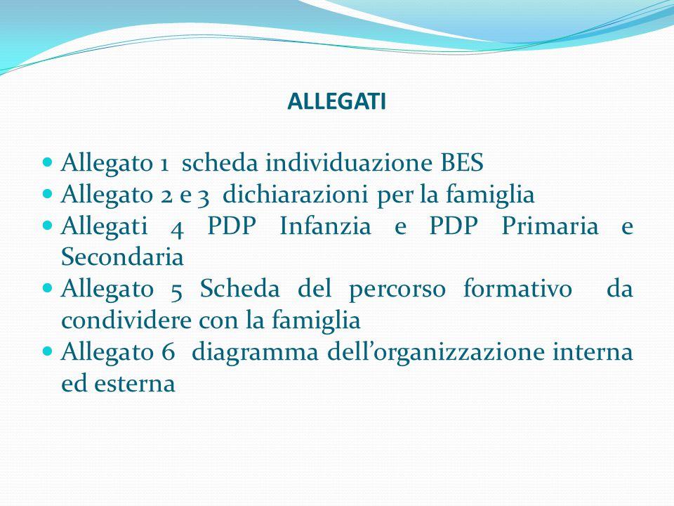 ALLEGATI Allegato 1 scheda individuazione BES Allegato 2 e 3 dichiarazioni per la famiglia Allegati 4 PDP Infanzia e PDP Primaria e Secondaria Allegat