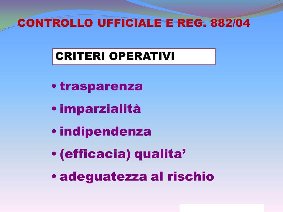 CRITERI OPERATIVI trasparenza imparzialità indipendenza (efficacia) qualita' adeguatezza al rischio CONTROLLO UFFICIALE E REG.
