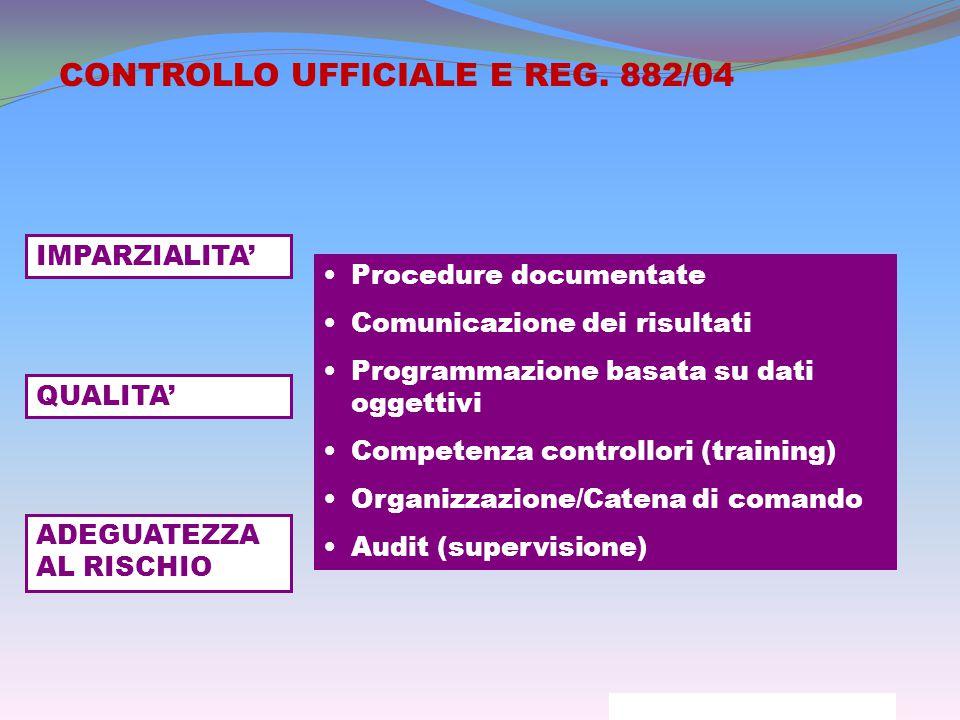 IMPARZIALITA' Procedure documentate Comunicazione dei risultati Programmazione basata su dati oggettivi Competenza controllori (training) Organizzazione/Catena di comando Audit (supervisione) QUALITA' ADEGUATEZZA AL RISCHIO CONTROLLO UFFICIALE E REG.