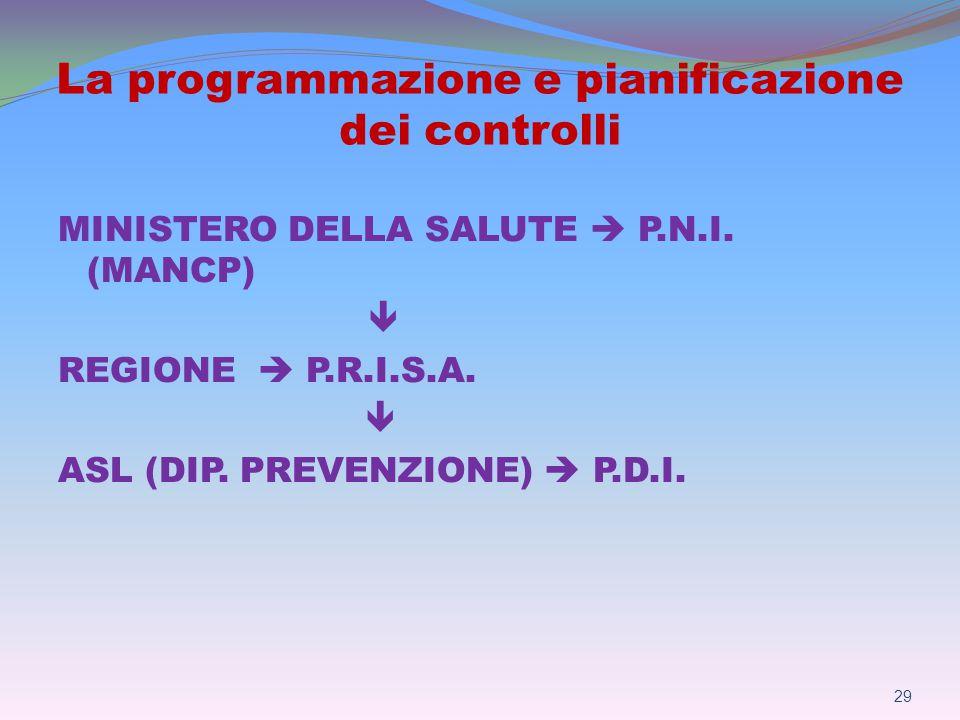 La programmazione e pianificazione dei controlli MINISTERO DELLA SALUTE  P.N.I.