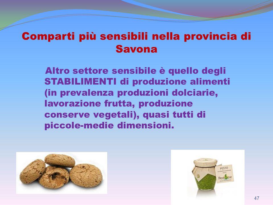 Comparti più sensibili nella provincia di Savona 47 Altro settore sensibile è quello degli STABILIMENTI di produzione alimenti (in prevalenza produzioni dolciarie, lavorazione frutta, produzione conserve vegetali), quasi tutti di piccole-medie dimensioni.
