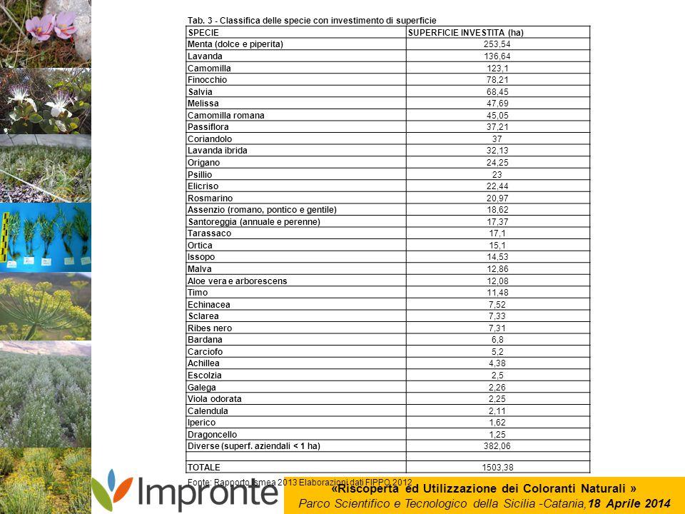 «Riscoperta ed Utilizzazione dei Coloranti Naturali » Parco Scientifico e Tecnologico della Sicilia -Catania,18 Aprile 2014 Tab. 3 - Classifica delle