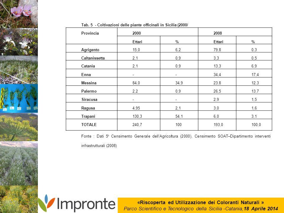 «Riscoperta ed Utilizzazione dei Coloranti Naturali » Parco Scientifico e Tecnologico della Sicilia -Catania,18 Aprile 2014 Tab. 5 - Coltivazioni dell