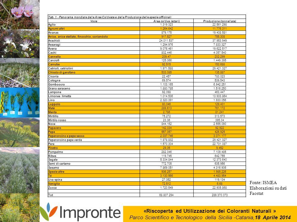 «Riscoperta ed Utilizzazione dei Coloranti Naturali » Parco Scientifico e Tecnologico della Sicilia -Catania,18 Aprile 2014 Tab. 1 - Panorama mondiale