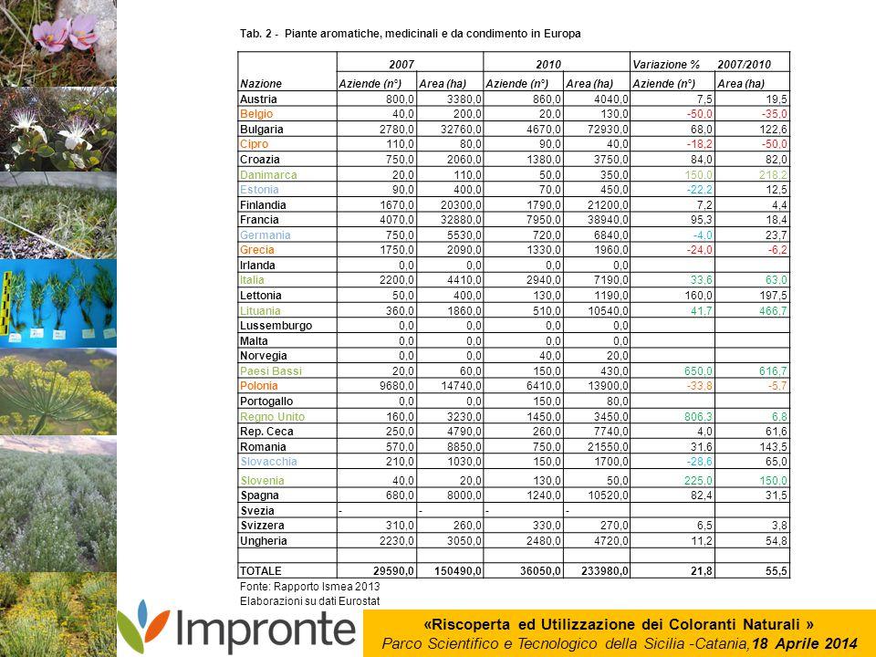 «Riscoperta ed Utilizzazione dei Coloranti Naturali » Parco Scientifico e Tecnologico della Sicilia -Catania,18 Aprile 2014 Tab. 2 - Piante aromatiche