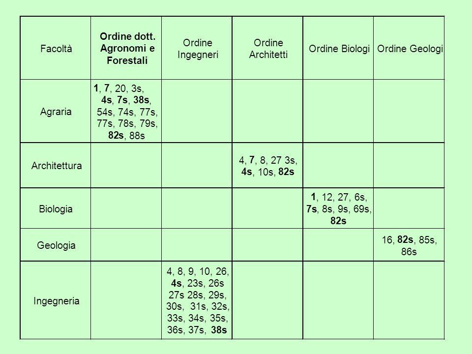 Facoltà Ordine dott. Agronomi e Forestali Ordine Ingegneri Ordine Architetti Ordine BiologiOrdine Geologi Agraria 1, 7, 20, 3s, 4s, 7s, 38s, 54s, 74s,