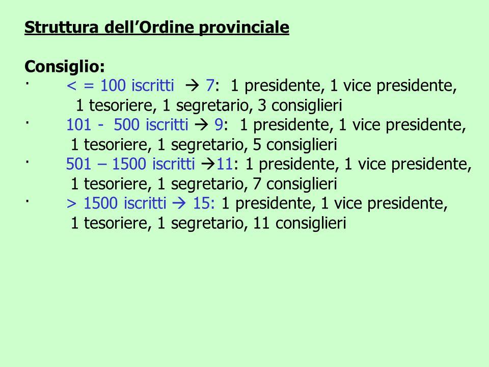 Struttura dell'Ordine provinciale Consiglio: · < = 100 iscritti  7: 1 presidente, 1 vice presidente, 1 tesoriere, 1 segretario, 3 consiglieri · 101 -