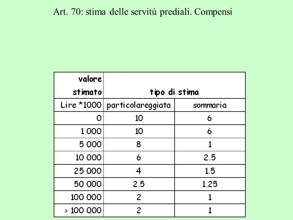 Art. 70: stima delle servitù prediali. Compensi