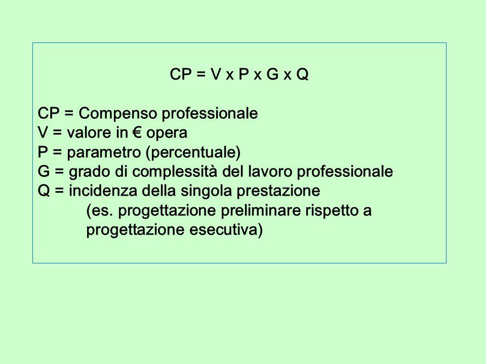 CP = V x P x G x Q CP = Compenso professionale V = valore in € opera P = parametro (percentuale) G = grado di complessità del lavoro professionale Q = incidenza della singola prestazione (es.