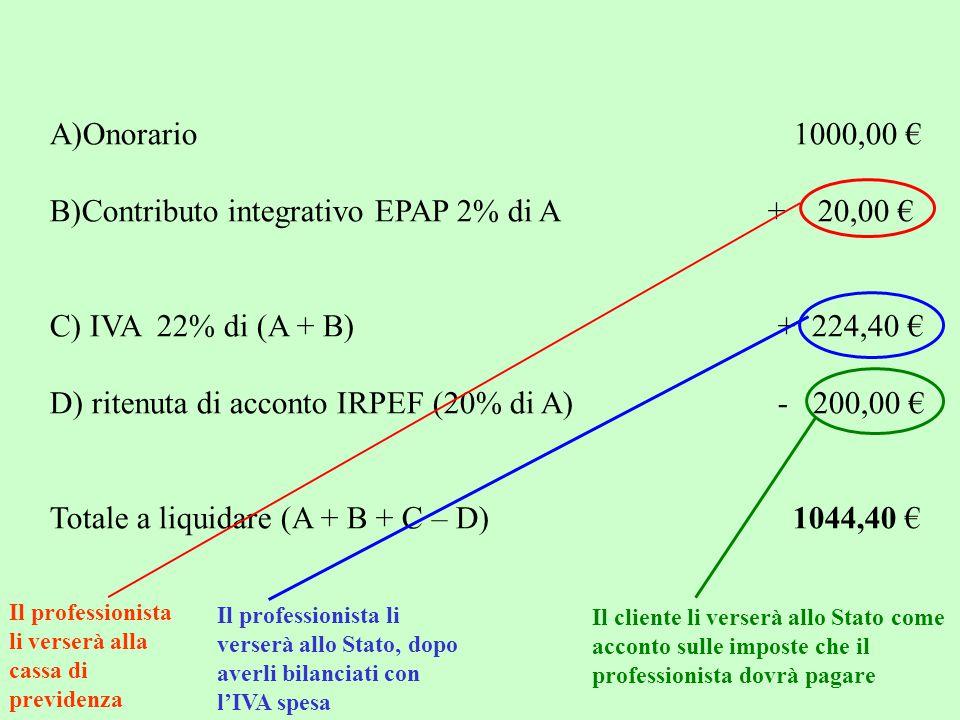 A)Onorario 1000,00 € B)Contributo integrativo EPAP 2% di A + 20,00 € C) IVA 22% di (A + B) + 224,40 € D) ritenuta di acconto IRPEF (20% di A) - 200,00 € Totale a liquidare (A + B + C – D) 1044,40 € Il professionista li verserà alla cassa di previdenza Il professionista li verserà allo Stato, dopo averli bilanciati con l'IVA spesa Il cliente li verserà allo Stato come acconto sulle imposte che il professionista dovrà pagare