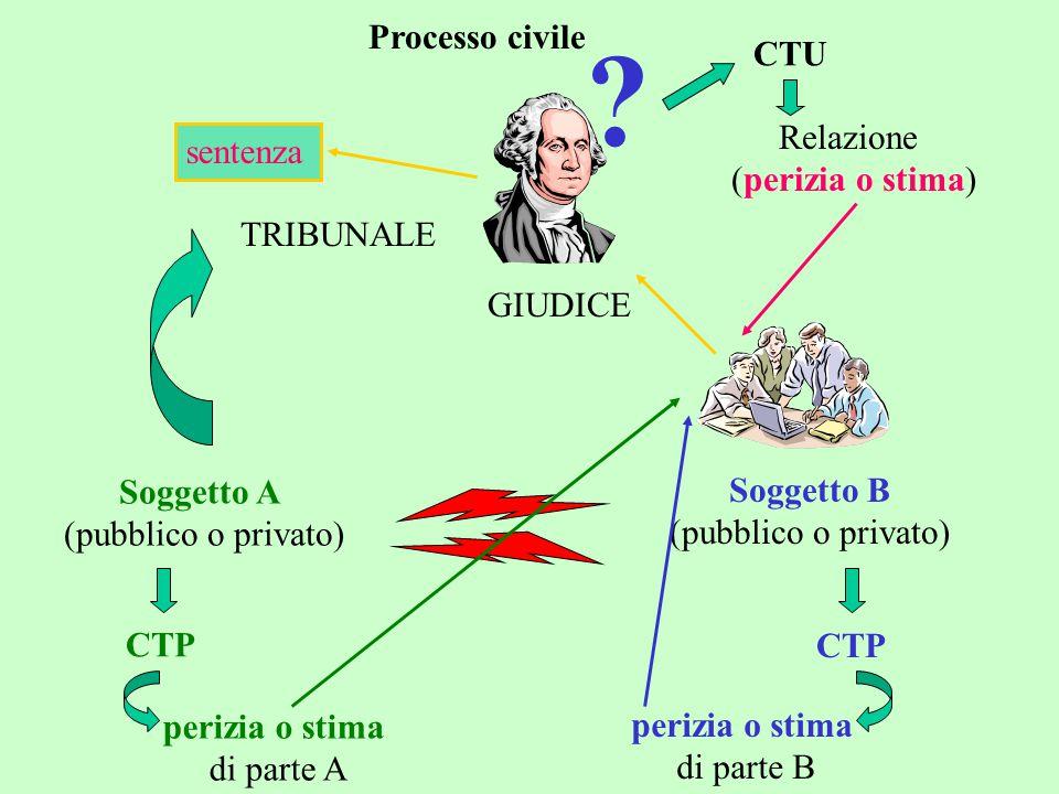 Processo civile Soggetto A (pubblico o privato) Soggetto B (pubblico o privato) TRIBUNALE GIUDICE ? CTU Relazione (perizia o stima) CTP perizia o stim