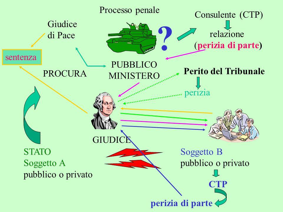 Processo penale STATO Soggetto A pubblico o privato Soggetto B pubblico o privato PROCURA Giudice di Pace PUBBLICO MINISTERO ? Consulente (CTP) relazi