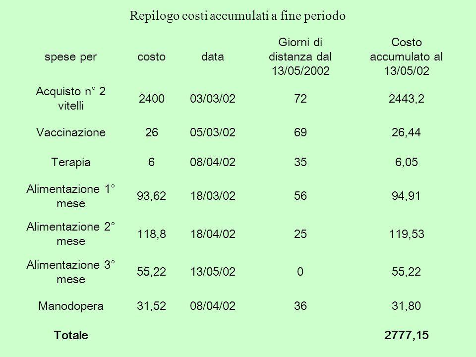 spese percostodata Giorni di distanza dal 13/05/2002 Costo accumulato al 13/05/02 Acquisto n° 2 vitelli 240003/03/02722443,2 Vaccinazione2605/03/02692