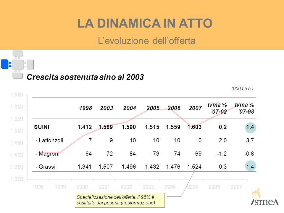 L'evoluzione dell'offerta LA DINAMICA IN ATTO 199820032004200520062007 tvma % '07-02 tvma % '07-98 SUINI1.4121.5891.5901.5151.5591.6030,21,4 - Lattonz