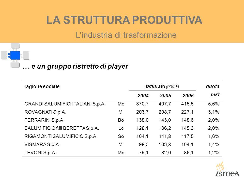 … e un gruppo ristretto di player ragione socialefatturato (000 €) quota 200420052006 mkt GRANDI SALUMIFICI ITALIANI S.p.A.Mo370,7407,7415,55,6% ROVAG