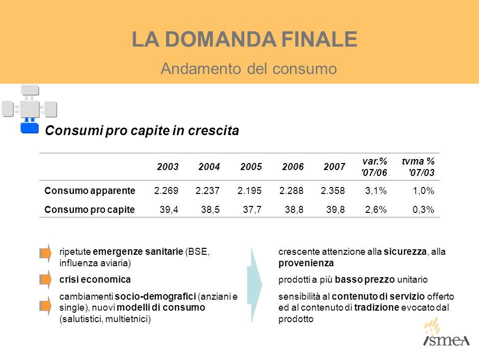 Andamento del consumo LA DOMANDA FINALE Consumi pro capite in crescita 20032004200520062007 var.% '07/06 tvma % '07/03 Consumo apparente2.2692.2372.19