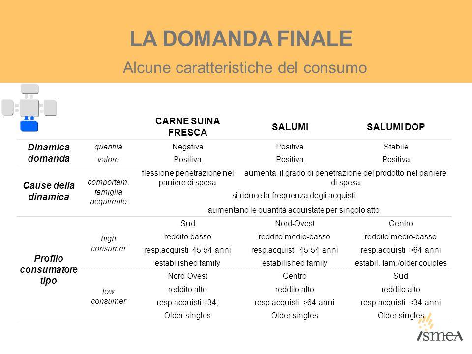 Alcune caratteristiche del consumo LA DOMANDA FINALE CARNE SUINA FRESCA SALUMISALUMI DOP Dinamica domanda quantitàNegativaPositivaStabile valorePositi