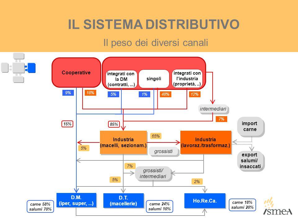 Il peso dei diversi canali IL SISTEMA DISTRIBUTIVO Industria (macelli, sezionam.) Industria (macelli, sezionam.) D.M. (iper, super,...) D.M. (iper, su