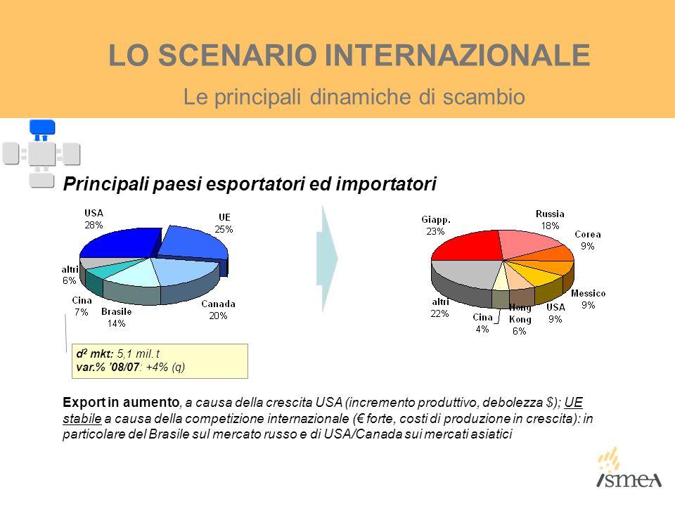 Le principali dinamiche di scambio LO SCENARIO INTERNAZIONALE d 2 mkt: 5,1 mil. t var.% '08/07: +4% (q) Export in aumento, a causa della crescita USA