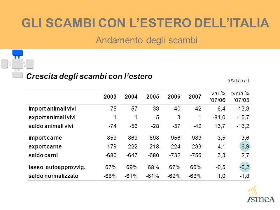 Andamento degli scambi 20032004200520062007 var.% '07/06 tvma % '07/03 import animali vivi75573340426,4-13,3 export animali vivi11531-81,0-15,7 saldo
