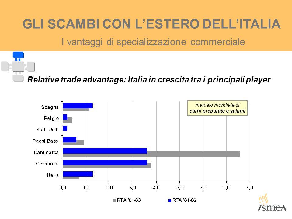 I vantaggi di specializzazione commerciale GLI SCAMBI CON L'ESTERO DELL'ITALIA Relative trade advantage: Italia in crescita tra i principali player me