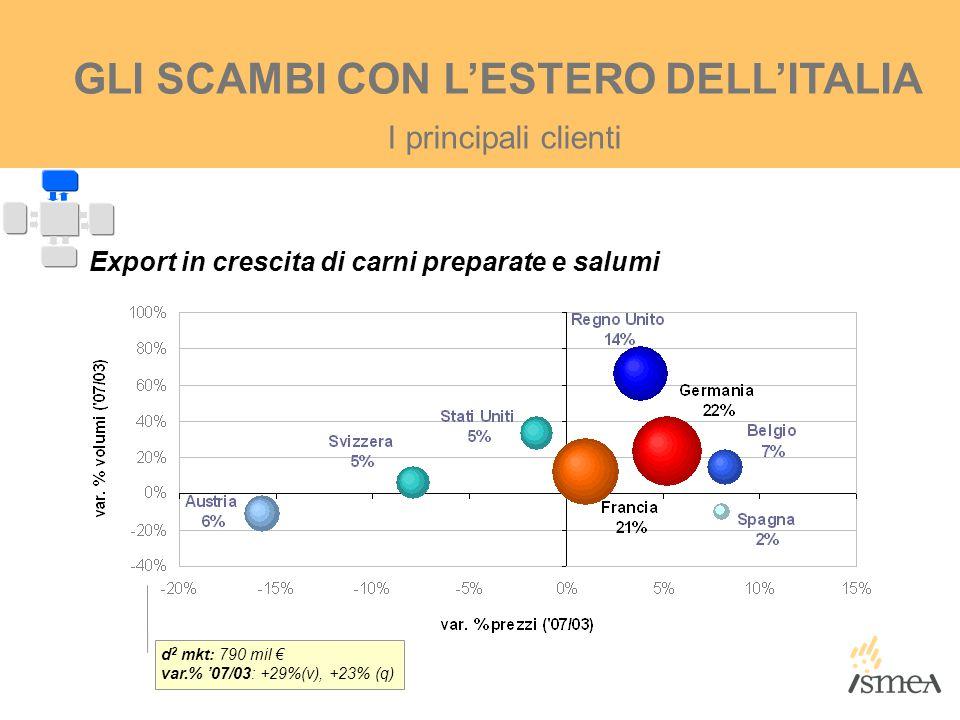 I principali clienti GLI SCAMBI CON L'ESTERO DELL'ITALIA Export in crescita di carni preparate e salumi d 2 mkt: 790 mil € var.% '07/03: +29%(v), +23%