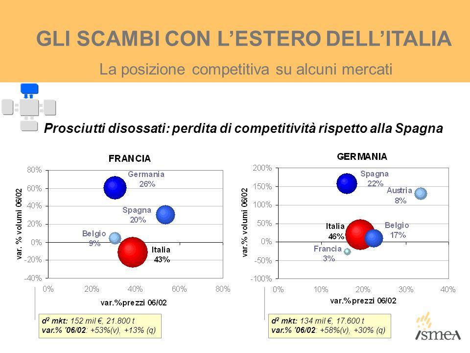 La posizione competitiva su alcuni mercati GLI SCAMBI CON L'ESTERO DELL'ITALIA Prosciutti disossati: perdita di competitività rispetto alla Spagna d 2