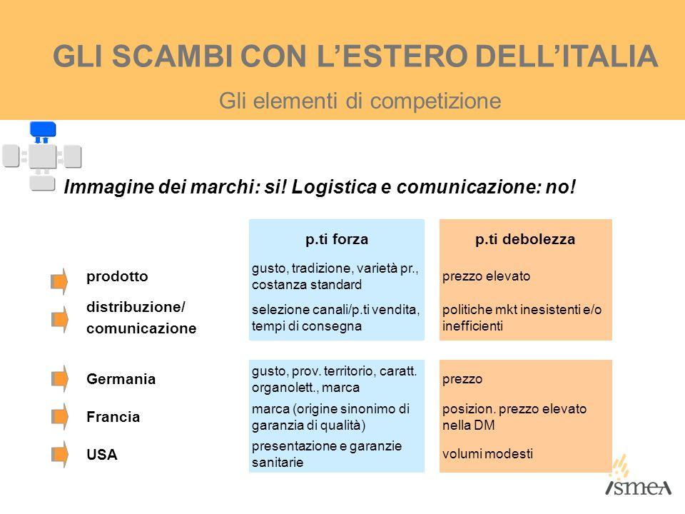 Gli elementi di competizione GLI SCAMBI CON L'ESTERO DELL'ITALIA Immagine dei marchi: si! Logistica e comunicazione: no! p.ti forzap.ti debolezza prod