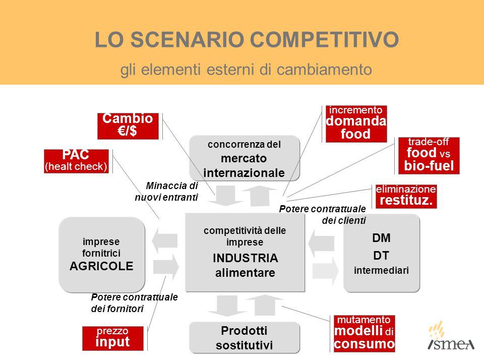 DM DT intermediari competitività delle imprese INDUSTRIA alimentare concorrenza del mercato internazionale imprese fornitrici AGRICOLE Prodotti sostit