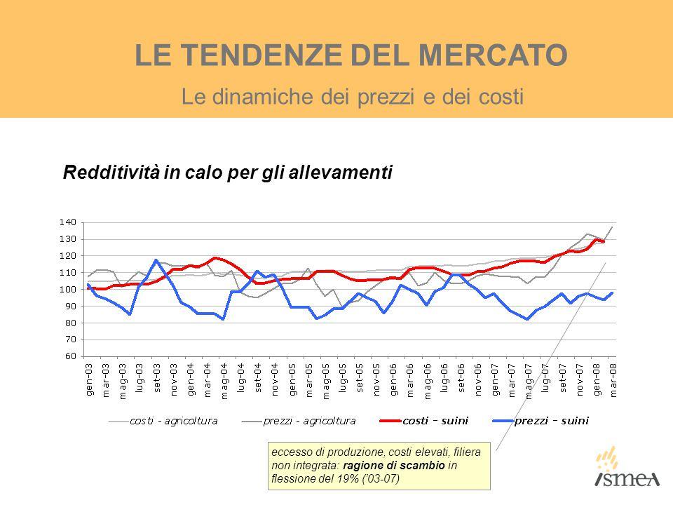 Le dinamiche dei prezzi e dei costi LE TENDENZE DEL MERCATO Redditività in calo per gli allevamenti eccesso di produzione, costi elevati, filiera non