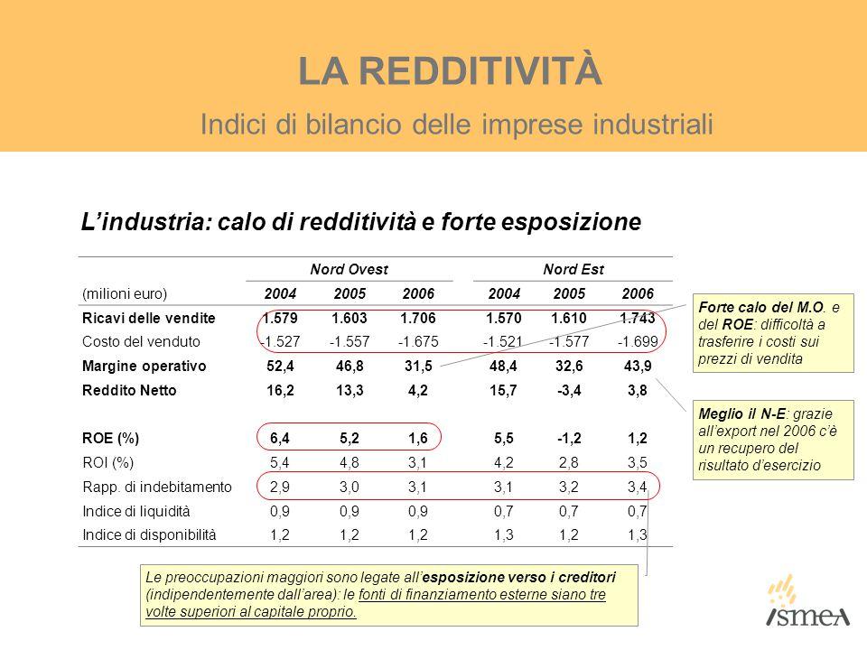 Indici di bilancio delle imprese industriali LA REDDITIVITÀ L'industria: calo di redditività e forte esposizione Nord Ovest Nord Est (milioni euro)200