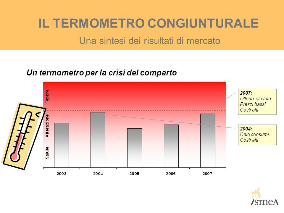 Una sintesi dei risultati di mercato IL TERMOMETRO CONGIUNTURALE Un termometro per la crisi del comparto 2007: Offerta elevata Prezzi bassi Costi alti