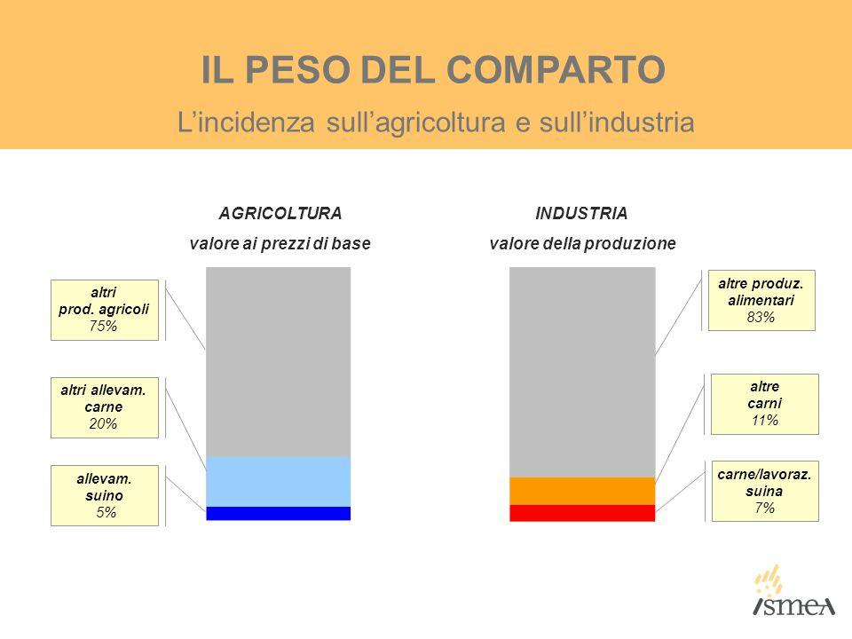 L'incidenza sull'agricoltura e sull'industria IL PESO DEL COMPARTO INDUSTRIA valore della produzione AGRICOLTURA valore ai prezzi di base altre carni