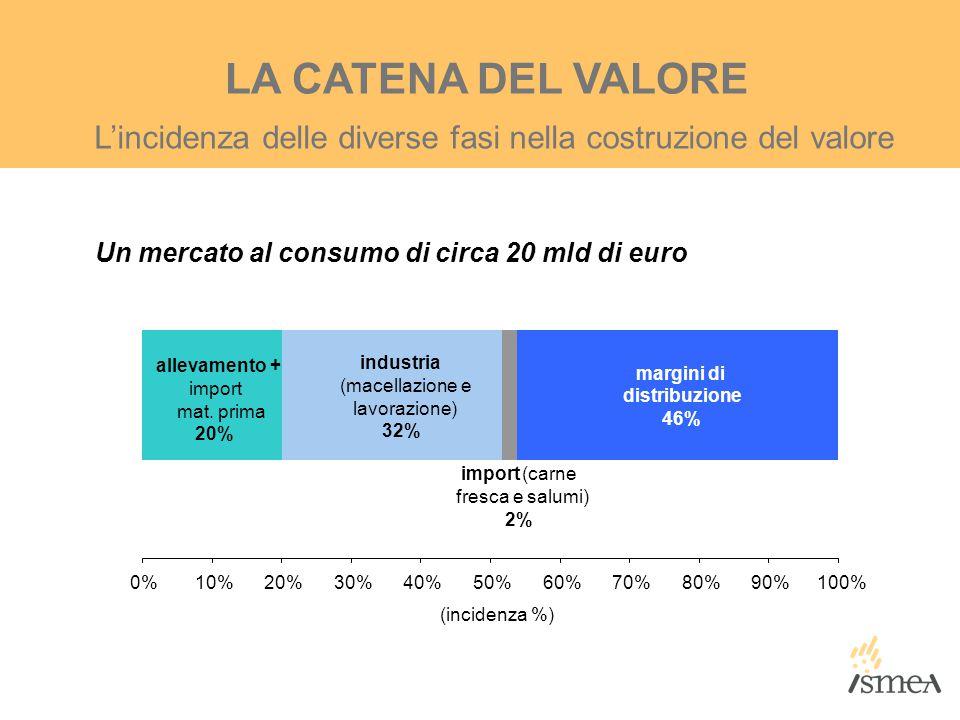 L'incidenza delle diverse fasi nella costruzione del valore LA CATENA DEL VALORE Un mercato al consumo di circa 20 mld di euro allevamento + import ma
