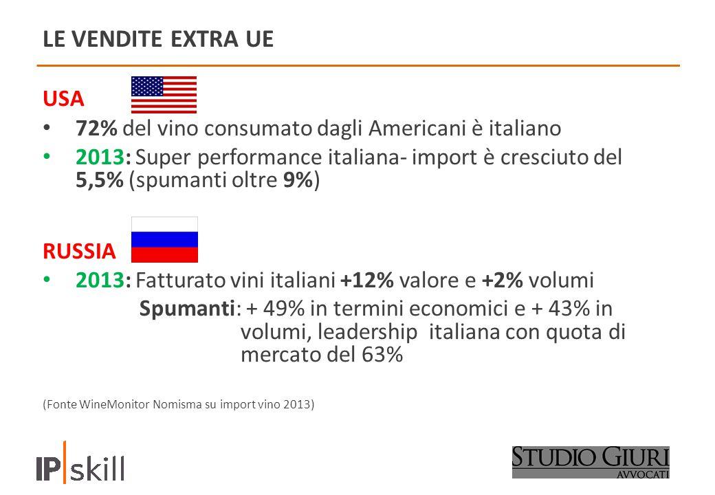 LE VENDITE EXTRA UE USA 72% del vino consumato dagli Americani è italiano 2013: Super performance italiana- import è cresciuto del 5,5% (spumanti oltre 9%) RUSSIA 2013: Fatturato vini italiani +12% valore e +2% volumi Spumanti: + 49% in termini economici e + 43% in volumi, leadership italiana con quota di mercato del 63% (Fonte WineMonitor Nomisma su import vino 2013)