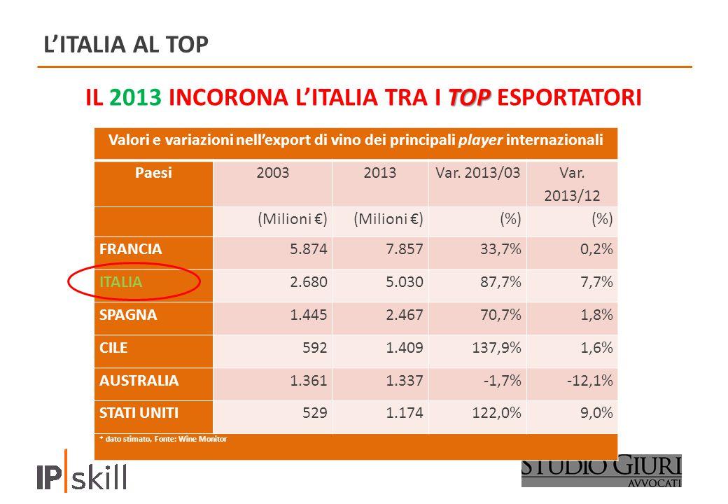 L'ITALIA AL TOP TOP IL 2013 INCORONA L'ITALIA TRA I TOP ESPORTATORI Valori e variazioni nell'export di vino dei principali player internazionali Paesi20032013Var.